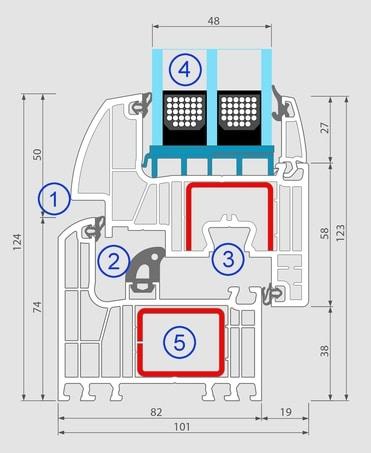 Das 7-Kammer-System